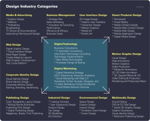 design-industry-categories