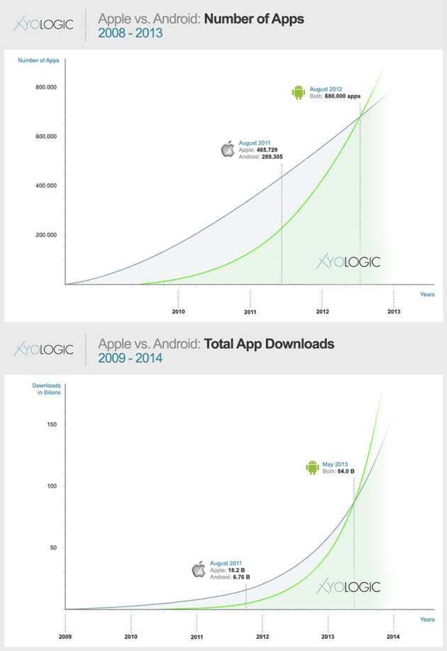 apple vs android number of apps