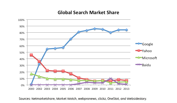 2. Global-Search-Market-Share