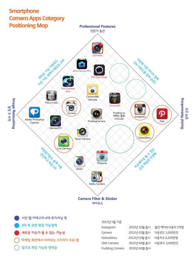 모바일앱 사진 카테고리 포지셔닝 맵
