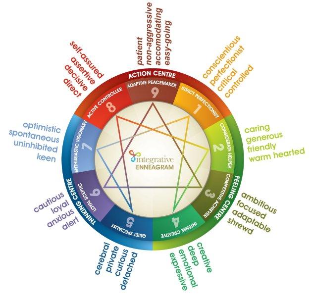 Enneagram-characteristics