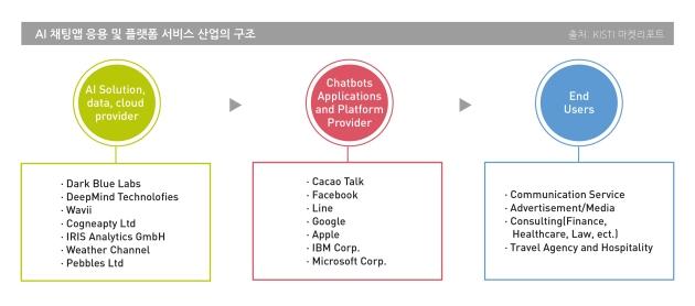AI 채팅앱 응용 및 플랫폼 서비스 산업의 구조